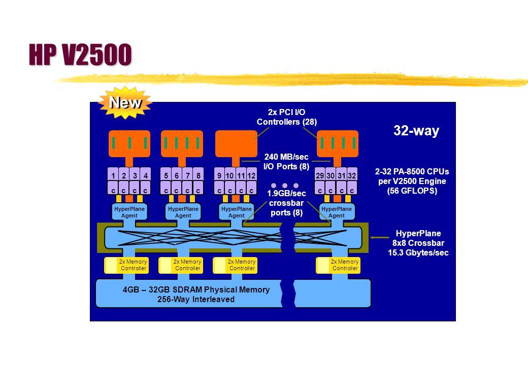 HyperPlane Agent 2-32 PA-8500 CPUs per V2500 Engine (56 GFLOPS) HyperPlane 8x8 Crossbar 15.3 Gbytes/sec 1.9GB/sec crossbar ports (8) 240 MB/sec I/O Po