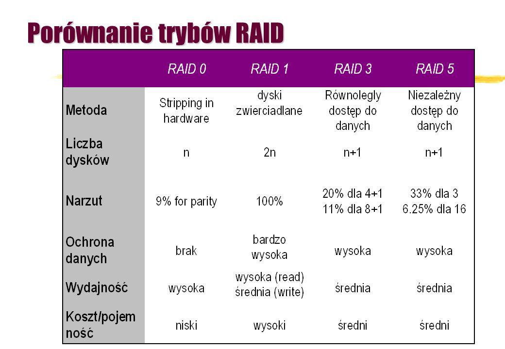 Porównanie trybów RAID