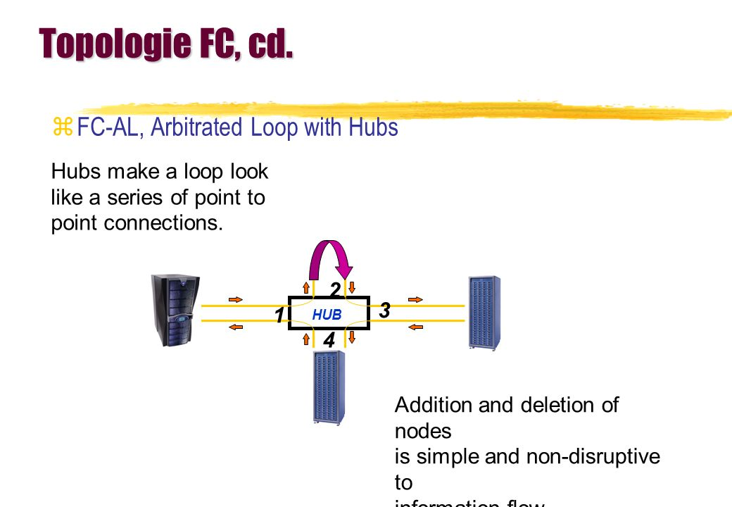Topologie FC, cd. zFC-AL, Arbitrated Loop with Hubs Hubs make a loop look like a series of point to point connections. Addition and deletion of nodes