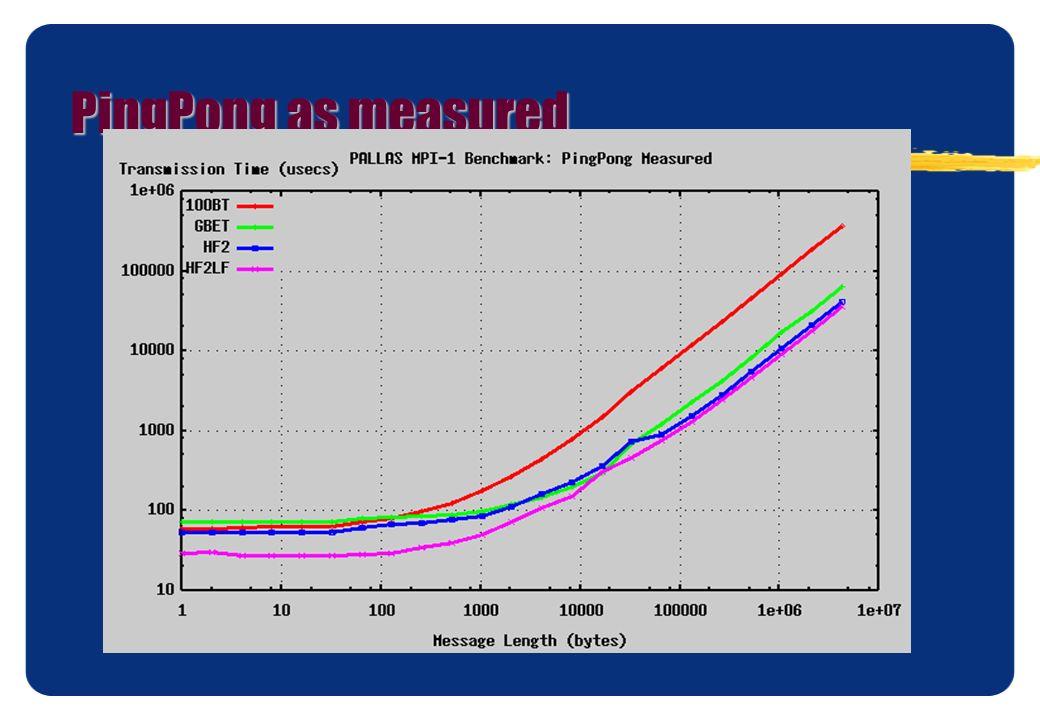 PingPong as measured
