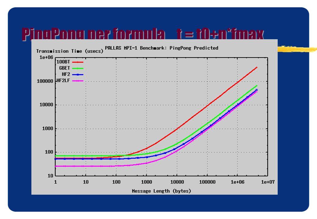 PingPong per formula t = t0+n*fmax