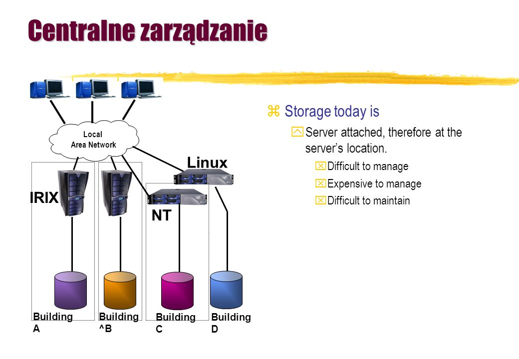 Centralne zarządzanie zStorage today is yServer attached, therefore at the servers location. xDifficult to manage xExpensive to manage xDifficult to m