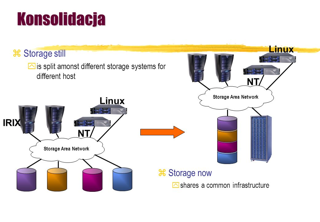 Konsolidacja zStorage still yis split amonst different storage systems for different host NT Linux Storage Area Network NT Linux Storage Area Network