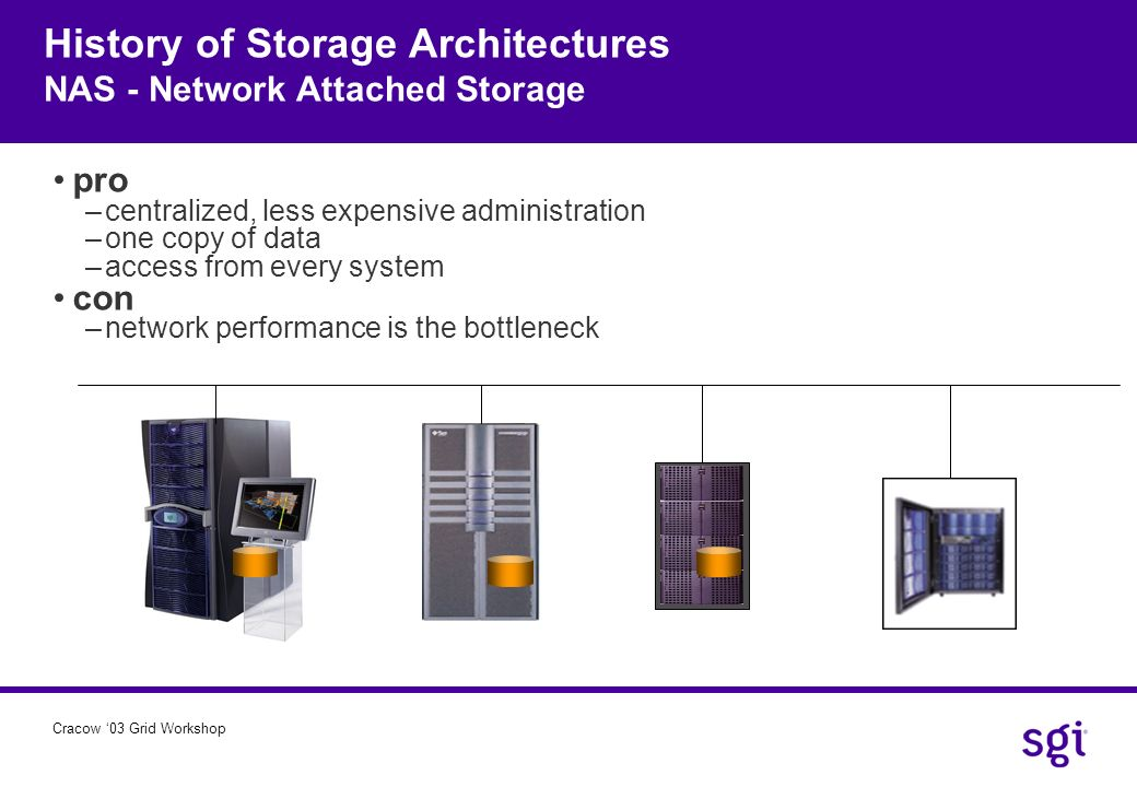 Cracow 03 Grid Workshop History of Storage Architectures NAS - Network Attached Storage pro –centralized, less expensive administration –one copy of d