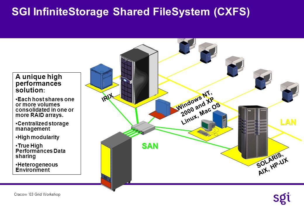 Cracow 03 Grid Workshop LAN SAN SOLARIS, AIX, HP-UX Windows NT, 2000 and XP Linux, Mac OS IRIX A unique high performances solution : Each host shares