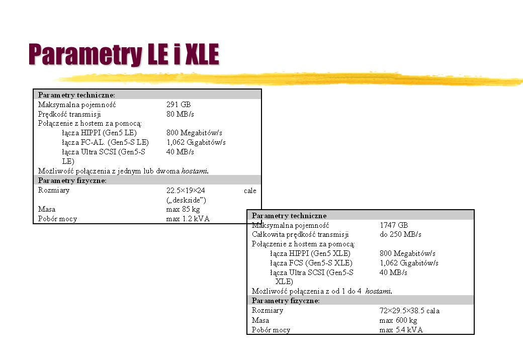 Parametry LE i XLE