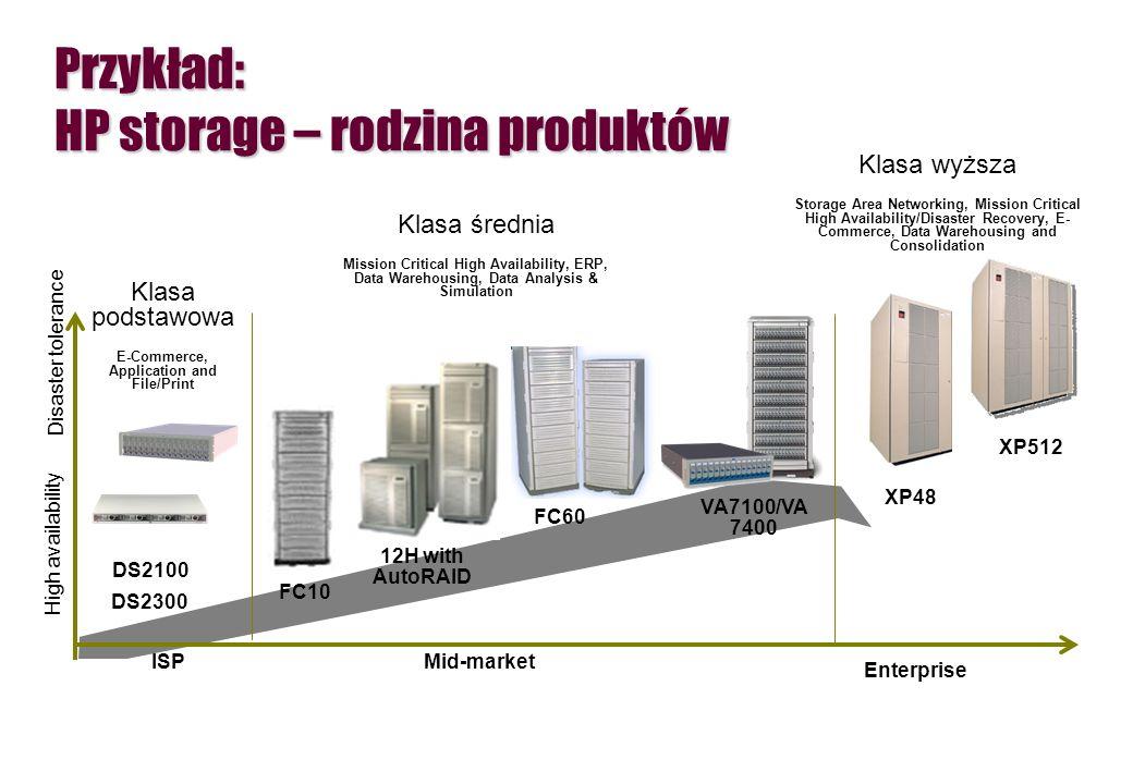 Przykład: HP storage – rodzina produktów FC10 12H with AutoRAID FC60 Mid-market Klasa podstawowa E-Commerce, Application and File/Print Klasa wyższa S