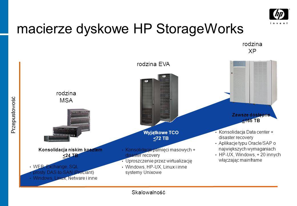 rodzina XP rodzina MSA Wyjątkowe TCO <72 TB Konsolidacja pamięci masowych + disaster recovery Uproszczenie przez wirtualizację Windows, HP-UX, Linux i