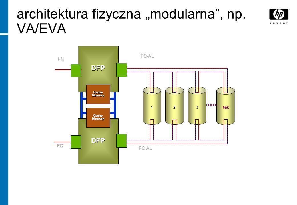 architektura fizyczna modularna, np. VA/EVA 123 105 FC-AL FC-AL DFP FC DFP FC CacheMemory CacheMemory