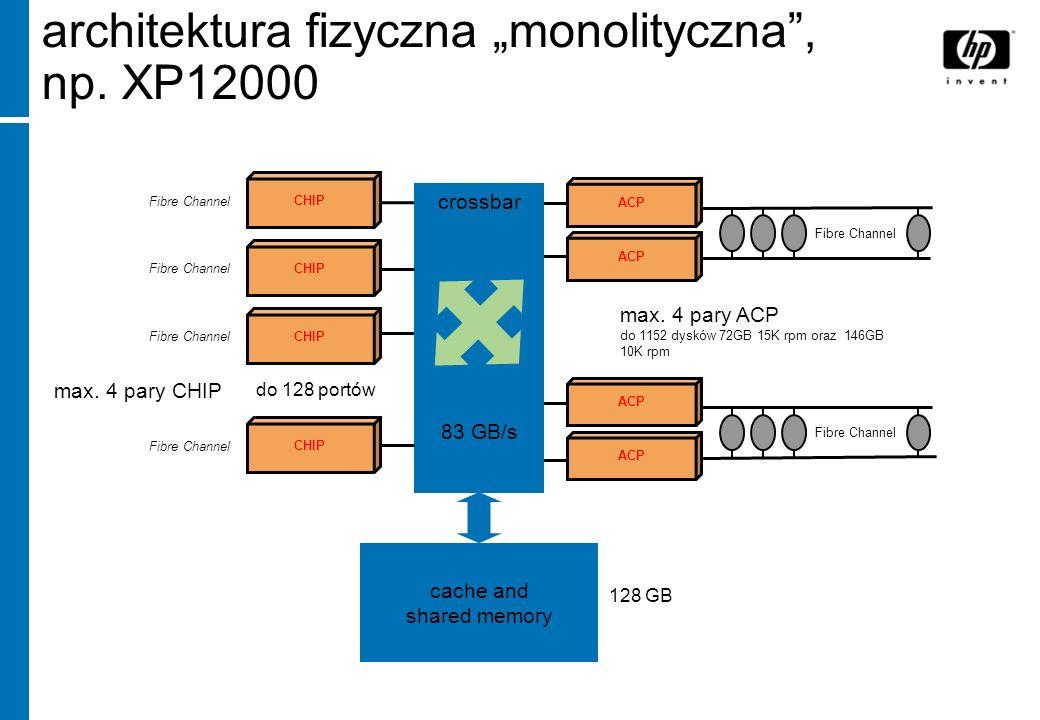 architektura fizyczna monolityczna, np. XP12000 crossbar 83 GB/s cache and shared memory 128 GB CHIP Fibre Channel do 128 portów CHIP Fibre Channel CH