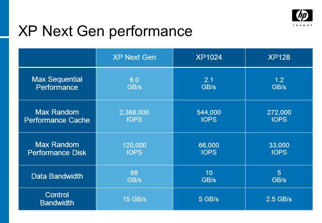 XP Next Gen performance XP Next GenXP1024XP128 Max Sequential Performance 6.0 GB/s 2.1 GB/s 1.2 GB/s Max Random Performance Cache 2,368,000 IOPS 544,0