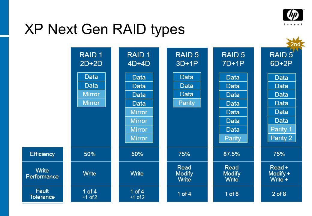 XP Next Gen RAID types RAID 5 7D+1P Data Parity Data RAID 5 6D+2P Data Parity 1 Parity 2 Data RAID 1 2D+2D Mirror Data RAID 5 3D+1P Data Parity Data R