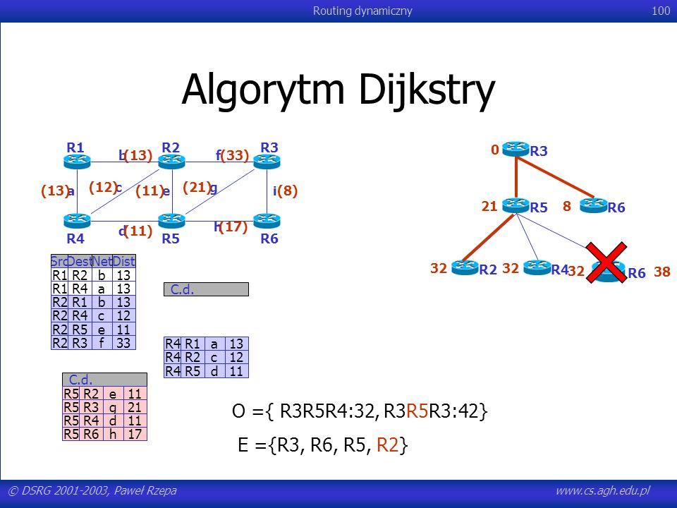 © DSRG 2001-2003, Paweł Rzepawww.cs.agh.edu.pl Routing dynamiczny100 Algorytm Dijkstry R4R1a13 R4R2c12 R4R5d11 C.d. SrcDestNetDist R1R2b13 R1R4a13 R2R