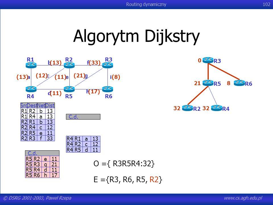 © DSRG 2001-2003, Paweł Rzepawww.cs.agh.edu.pl Routing dynamiczny102 Algorytm Dijkstry R4R1a13 R4R2c12 R4R5d11 C.d. SrcDestNetDist R1R2b13 R1R4a13 R2R