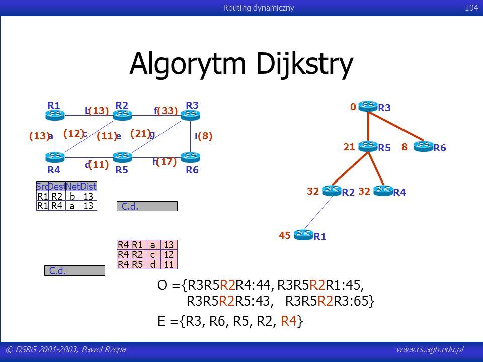 © DSRG 2001-2003, Paweł Rzepawww.cs.agh.edu.pl Routing dynamiczny104 Algorytm Dijkstry R4R1a13 R4R2c12 R4R5d11 C.d. SrcDestNetDist R1R2b13 R1R4a13 C.d