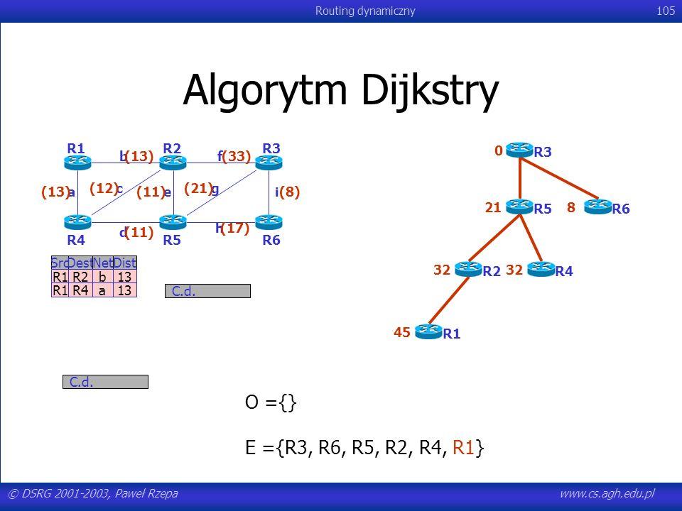 © DSRG 2001-2003, Paweł Rzepawww.cs.agh.edu.pl Routing dynamiczny105 Algorytm Dijkstry C.d. SrcDestNetDist R1R2b13 R1R4a13 C.d. R1R2 R3 R6R5R4 a b c d