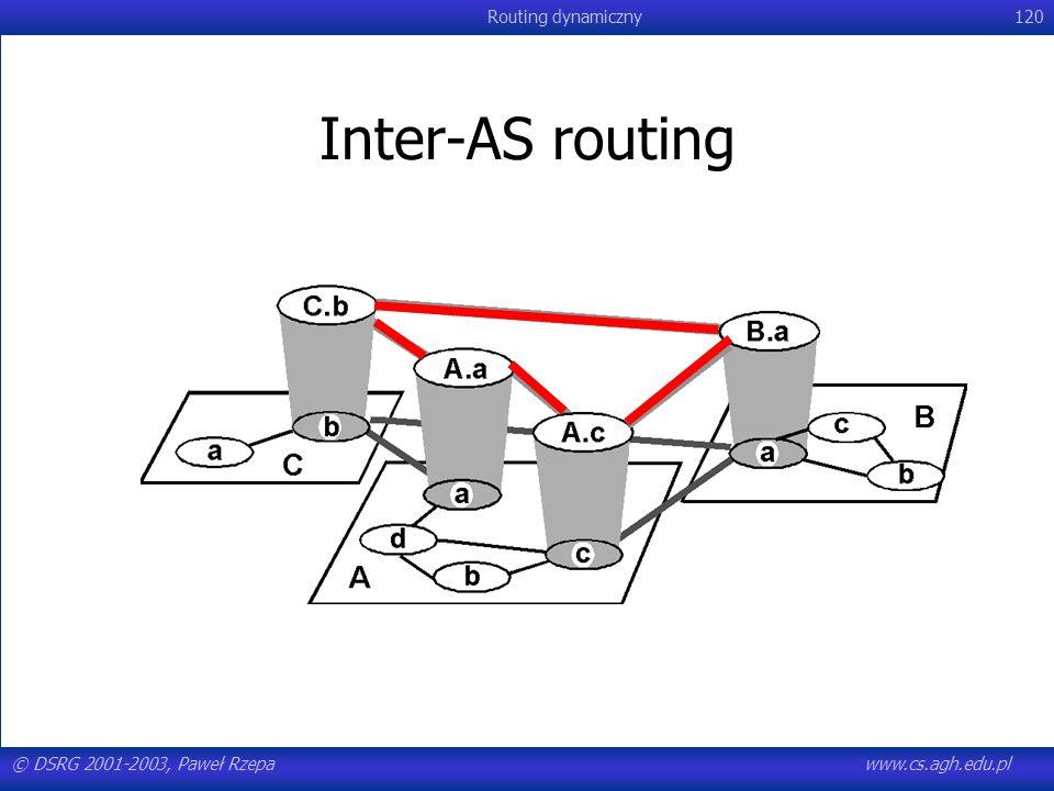 © DSRG 2001-2003, Paweł Rzepawww.cs.agh.edu.pl Routing dynamiczny120 Inter-AS routing