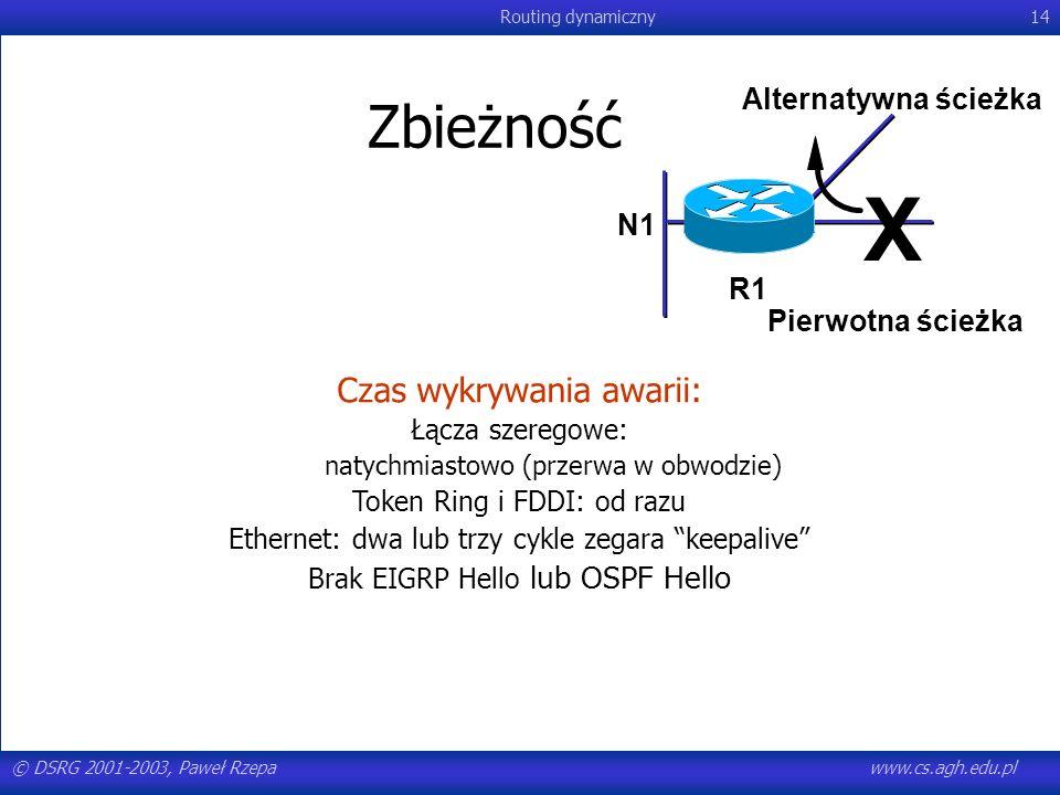 © DSRG 2001-2003, Paweł Rzepawww.cs.agh.edu.pl Routing dynamiczny14 Zbieżność Czas wykrywania awarii: Łącza szeregowe: natychmiastowo (przerwa w obwod