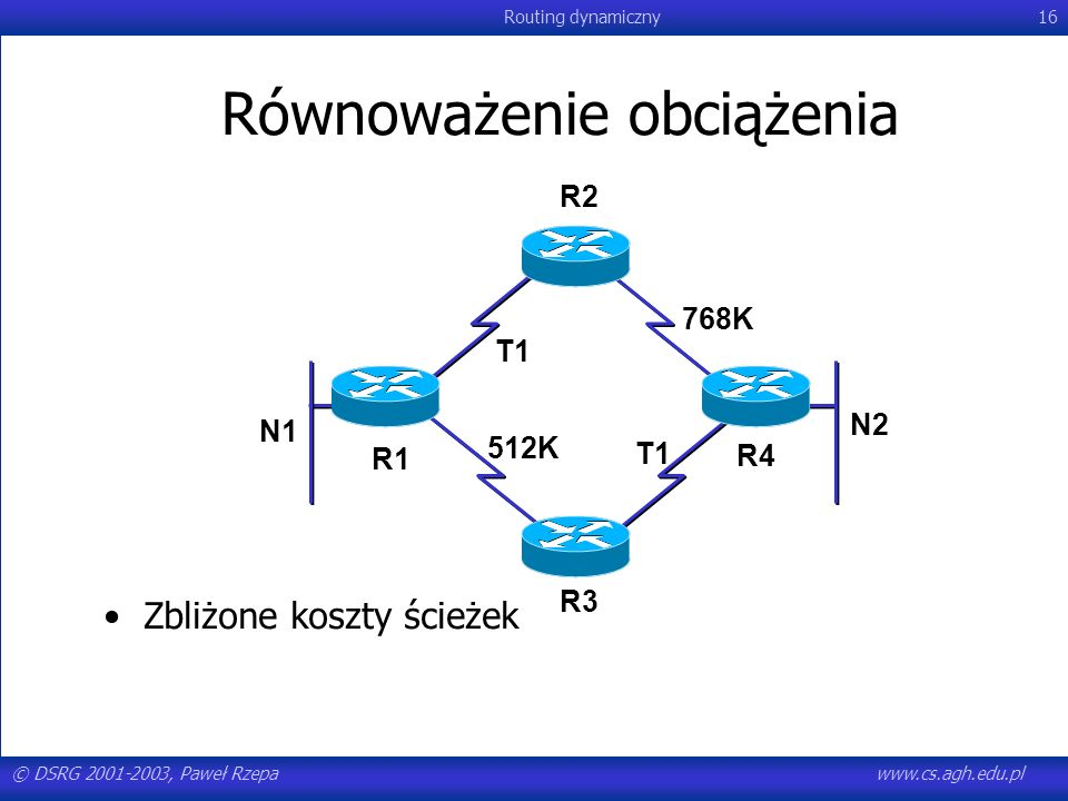 © DSRG 2001-2003, Paweł Rzepawww.cs.agh.edu.pl Routing dynamiczny16 Równoważenie obciążenia Zbliżone koszty ścieżek R1 R4 N2 N1 R3 R2 T1 768K 512K T1