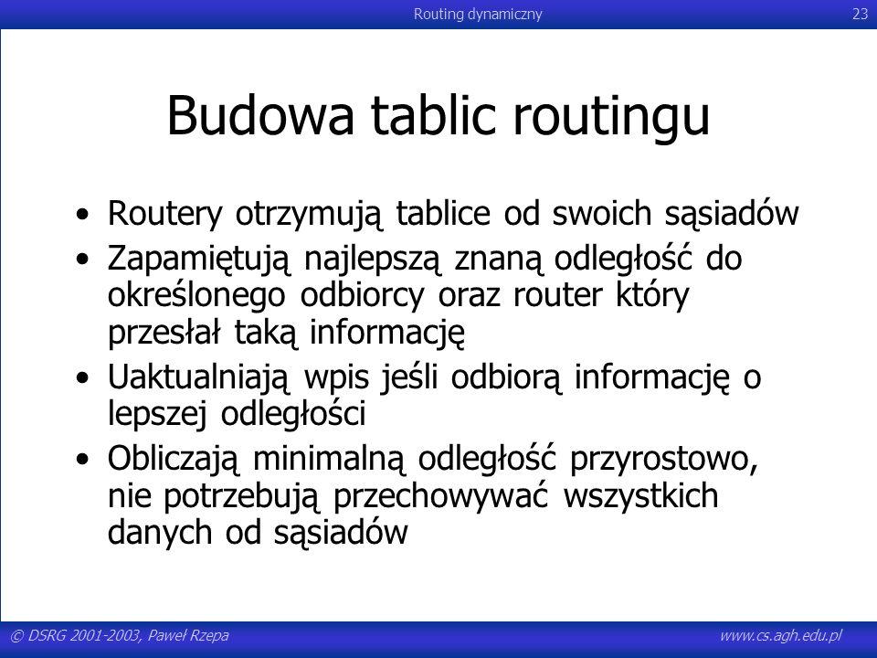 © DSRG 2001-2003, Paweł Rzepawww.cs.agh.edu.pl Routing dynamiczny23 Budowa tablic routingu Routery otrzymują tablice od swoich sąsiadów Zapamiętują na