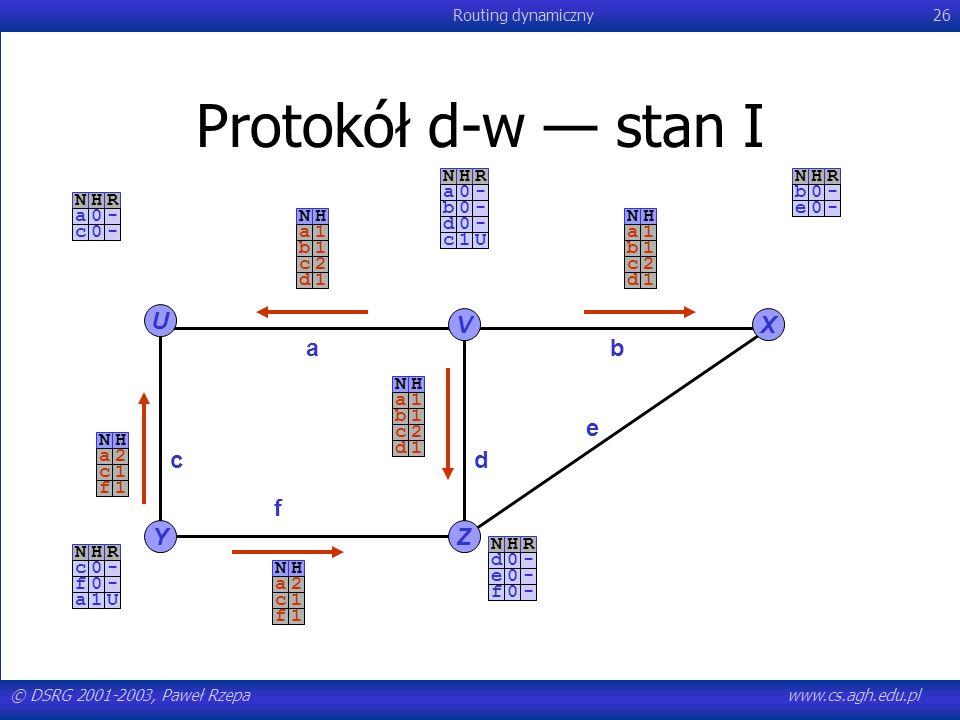 © DSRG 2001-2003, Paweł Rzepawww.cs.agh.edu.pl Routing dynamiczny26 NHR-a0-c0 Protokół d-w stan I U YZ VX ab c e f d NHR-a0-b0-d0NHR-b0-e0NHR-c0-f0NHR