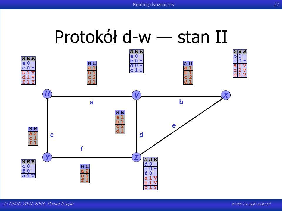 © DSRG 2001-2003, Paweł Rzepawww.cs.agh.edu.pl Routing dynamiczny27 NHR-a0-c0 Protokół d-w stan II U YZ VX ab c e f d NHR-a0-b0-d0NHR-b0-e0NHR-c0-f0NH