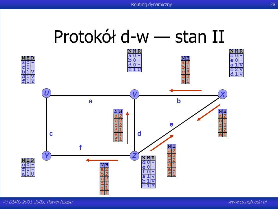 © DSRG 2001-2003, Paweł Rzepawww.cs.agh.edu.pl Routing dynamiczny28 NHR-a0-c0 Protokół d-w stan II U YZ VX ab c e f d NHR-a0-b0-d0NHR-b0-e0NHR-c0-f0NH