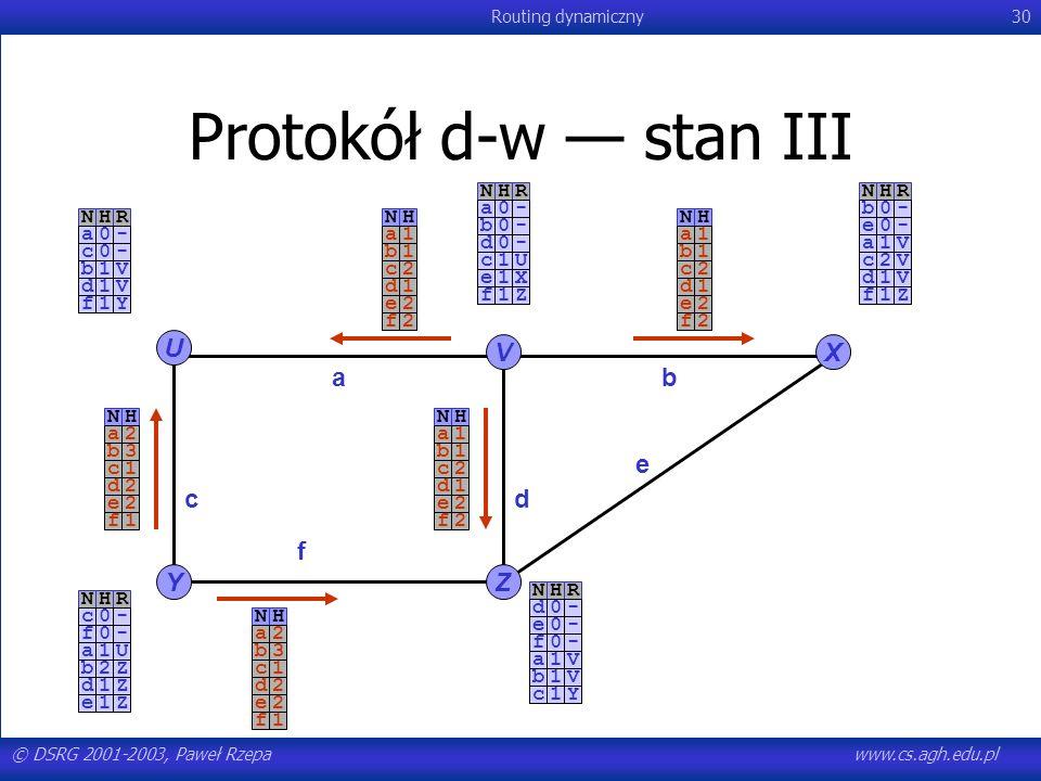 © DSRG 2001-2003, Paweł Rzepawww.cs.agh.edu.pl Routing dynamiczny30 NHR-a0-c0 Protokół d-w stan III U YZ VX ab c e f d NHR-a0-b0-d0NHR-b0-e0NHR-c0-f0N