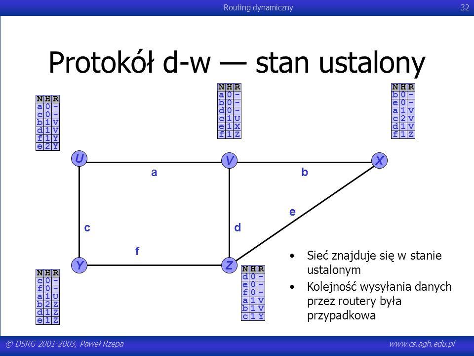 © DSRG 2001-2003, Paweł Rzepawww.cs.agh.edu.pl Routing dynamiczny32 NHR-a0-c0 Protokół d-w stan ustalony U YZ VX ab c e f d NHR-a0-b0-d0NHR-b0-e0NHR-c