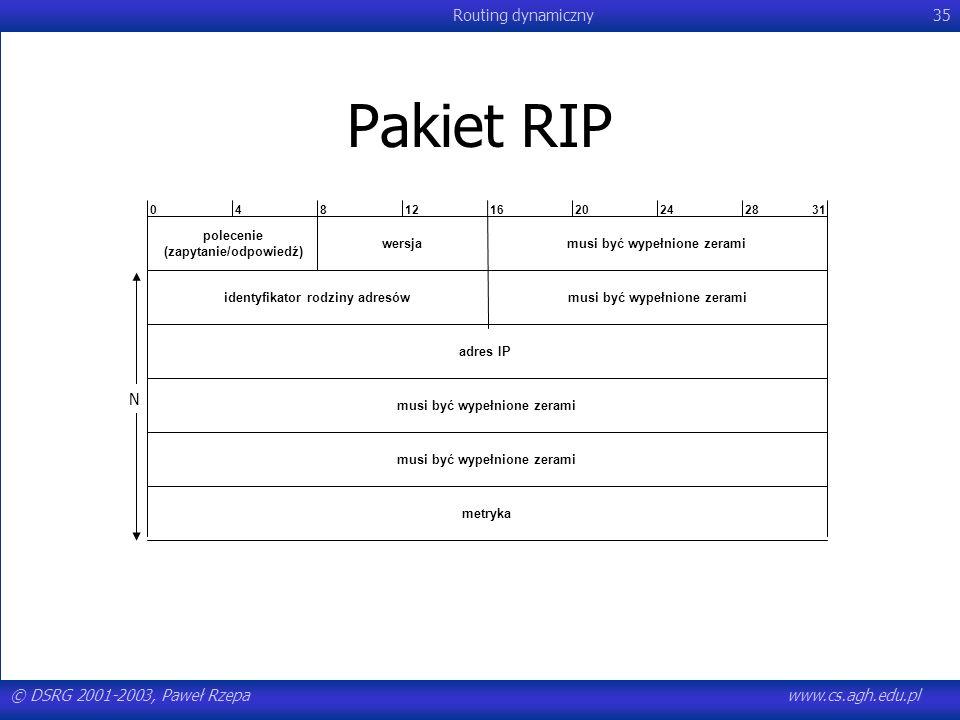 © DSRG 2001-2003, Paweł Rzepawww.cs.agh.edu.pl Routing dynamiczny35 Pakiet RIP musi być wypełnione zerami metryka musi być wypełnione zerami adres IP