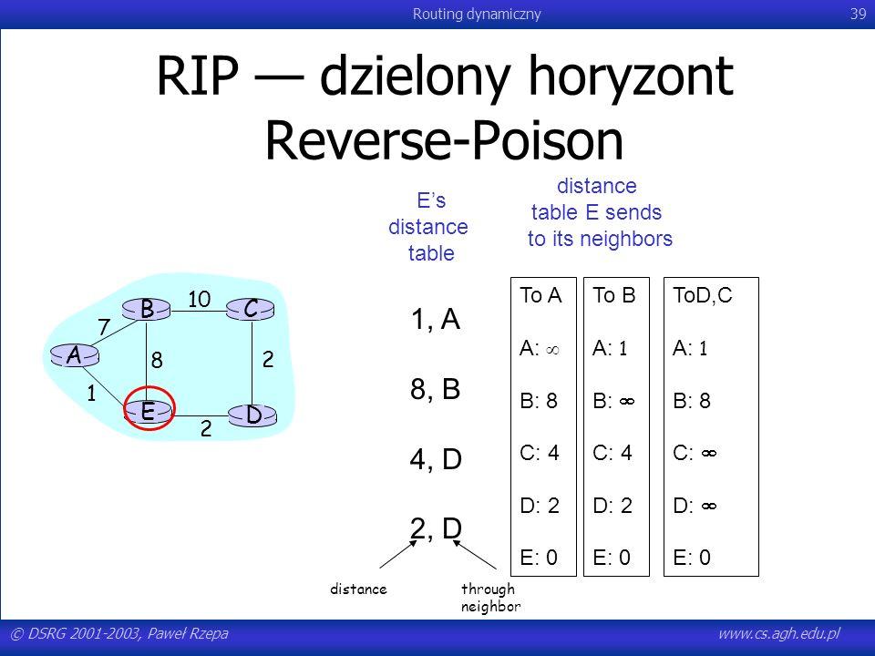 © DSRG 2001-2003, Paweł Rzepawww.cs.agh.edu.pl Routing dynamiczny39 RIP dzielony horyzont Reverse-Poison A E D CB 7 8 1 2 1010 2 Es distance table 1,