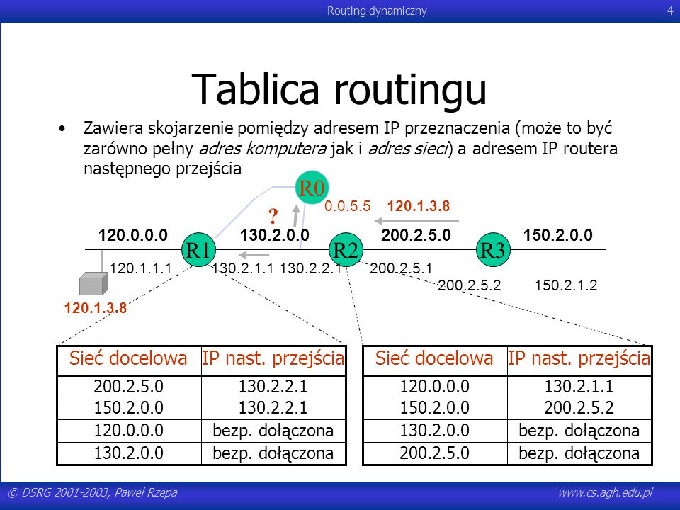 © DSRG 2001-2003, Paweł Rzepawww.cs.agh.edu.pl Routing dynamiczny85 OSPF designated router Jeden z routerów uruchamia funkcjonalność designated router –Wybór przy wymianie pakietów HELLO –Zwiększenie niezawodności poprzez wybranie zapasowego designated router aktywuje się po awarii routera podstawowego Metryka –Od designated do normalnego == 0 –Od normalnego do designated wynika z sieci –Suma jest poprawna
