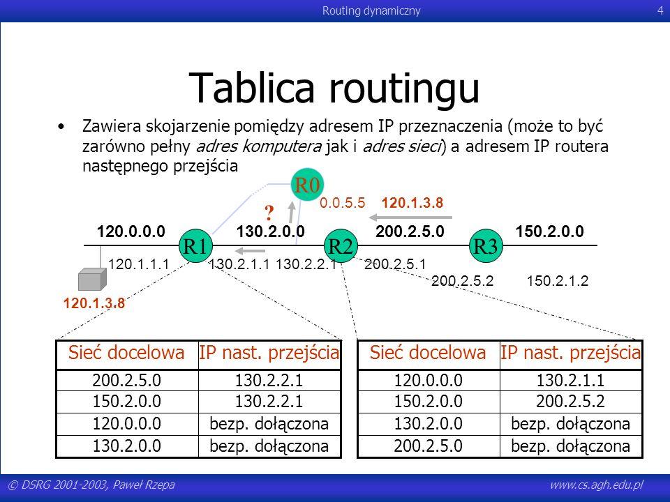 © DSRG 2001-2003, Paweł Rzepawww.cs.agh.edu.pl Routing dynamiczny115 Hierarchical OSPF Two-level hierarchy: local area, backbone.