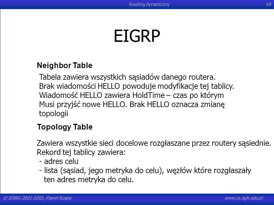 © DSRG 2001-2003, Paweł Rzepawww.cs.agh.edu.pl Routing dynamiczny69 EIGRP Topology Table Neighbor Table Tabela zawiera wszystkich sąsiadów danego rout