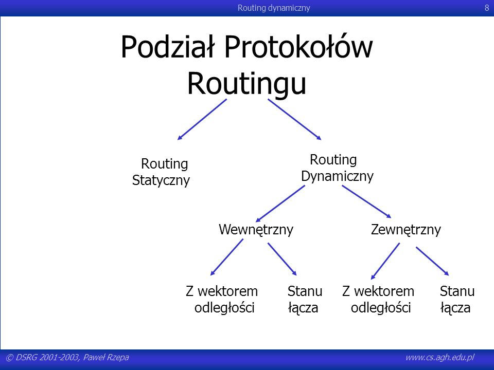 © DSRG 2001-2003, Paweł Rzepawww.cs.agh.edu.pl Routing dynamiczny129 Switching Via Memory First generation routers: packet copied by systems (single) CPU speed limited by memory bandwidth (2 bus crossings per datagram) Input Port Output Port Memory System Bus Modern routers: input port processor performs lookup, copy into memory Cisco Catalyst 8500