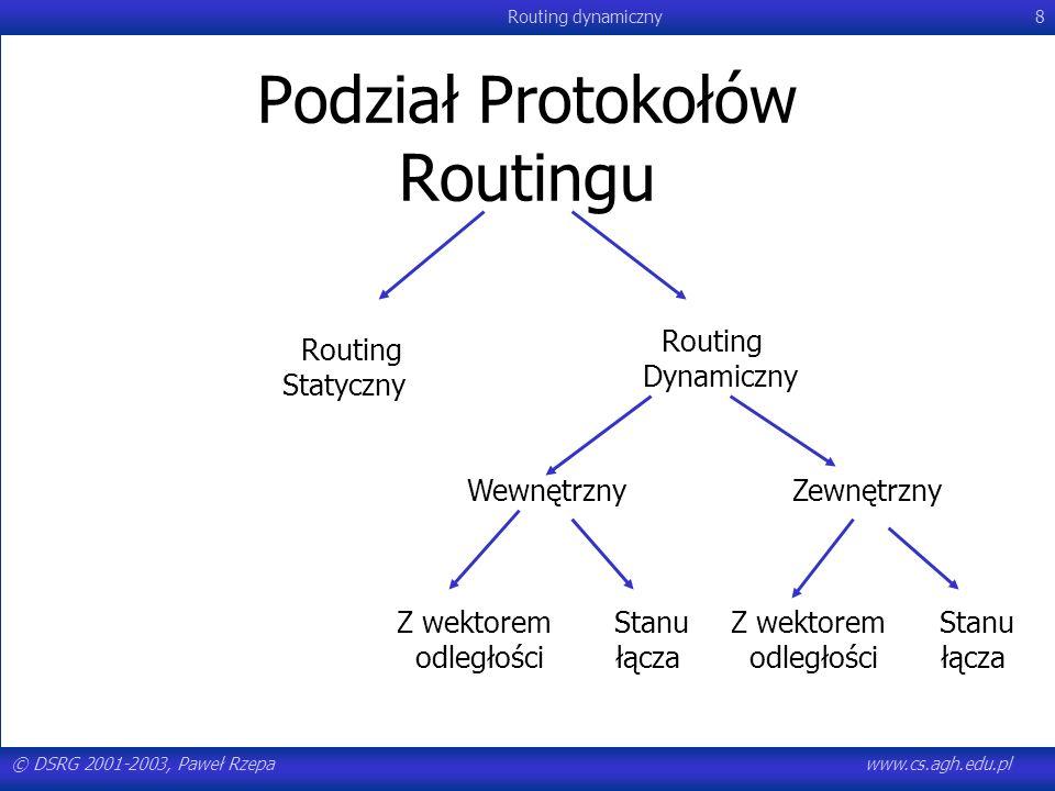 © DSRG 2001-2003, Paweł Rzepawww.cs.agh.edu.pl Routing dynamiczny19 Protokoły routingu wewnętrzne i zewnętrzne Wewnętrzne –Stosowane wewnątrz jednej domeny administracyjnej –Proste, w małym stopniu obciążają routery –Mało skalowalne –RIP (Routing Information Protocol), IGRP (Interior Gateway Routing Protocol), OSPF (Open Shortest Path First), Zewnętrzne –Odpowiadają za wymianę informacji pomiędzy dwiema niezależnymi administracyjnie sieciami –Dają się skalować, łatwo obsługują duże sieci –Są skomplikowane, ilość dodatkowych informacji przesyłanych siecią może szybko zablokować pracę małej lub średniej sieci –EGP (exterior gateway protocol), BGP (border gateway protocol) Można je zamieniać, ale nie jest to mądre, bo zostały przystosowane do innego trybu pracy