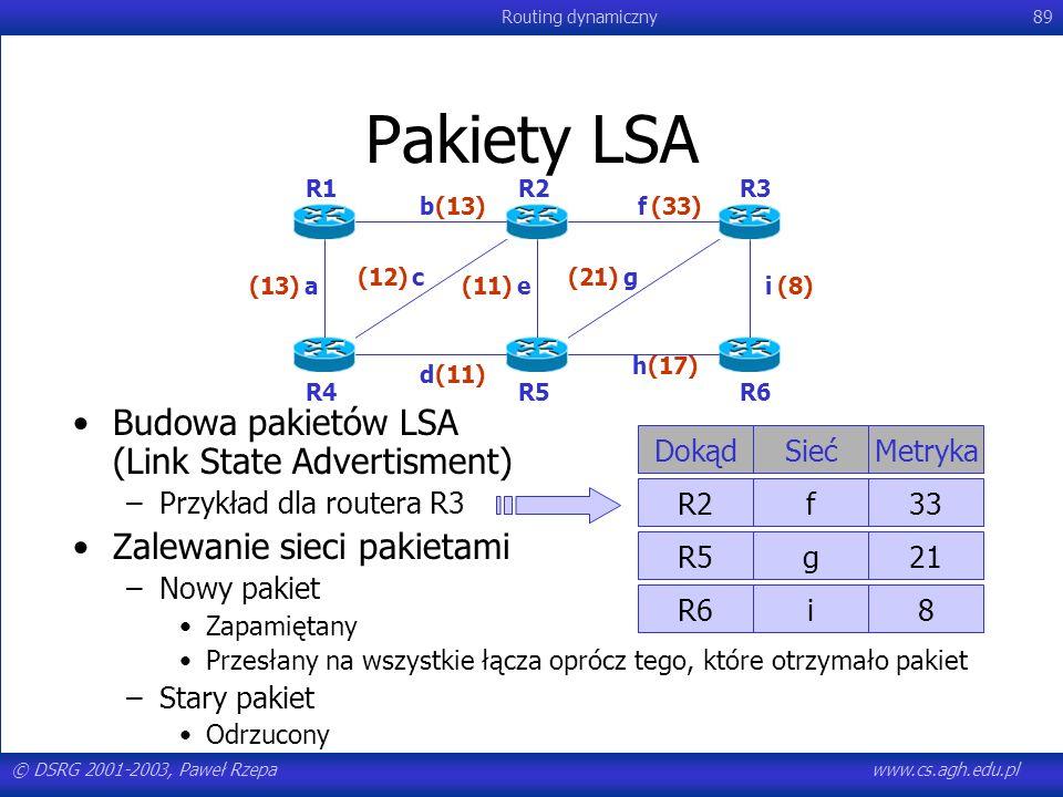 © DSRG 2001-2003, Paweł Rzepawww.cs.agh.edu.pl Routing dynamiczny89 Pakiety LSA Budowa pakietów LSA (Link State Advertisment) –Przykład dla routera R3