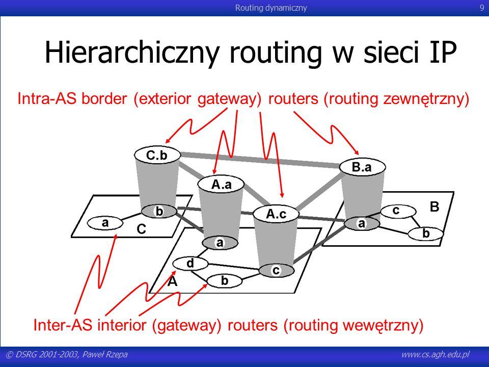 © DSRG 2001-2003, Paweł Rzepawww.cs.agh.edu.pl Routing dynamiczny110 Protokoły stanu łącza Możliwość dzielenia obciążenia między różne ścieżki –ścieżki o zbliżonych metrykach mogą równocześnie służyć do przesyłania pakietów pakiety nie zawsze dojdą w kolejności wysłania szybszy transfer informacji –problem: wyznaczenie, jakie części ruchu powinny być kierowane poszczególnymi ścieżkami rozwiązanie zagadnienia wymaga analizy grafu (problem maksymalnego przepływu)