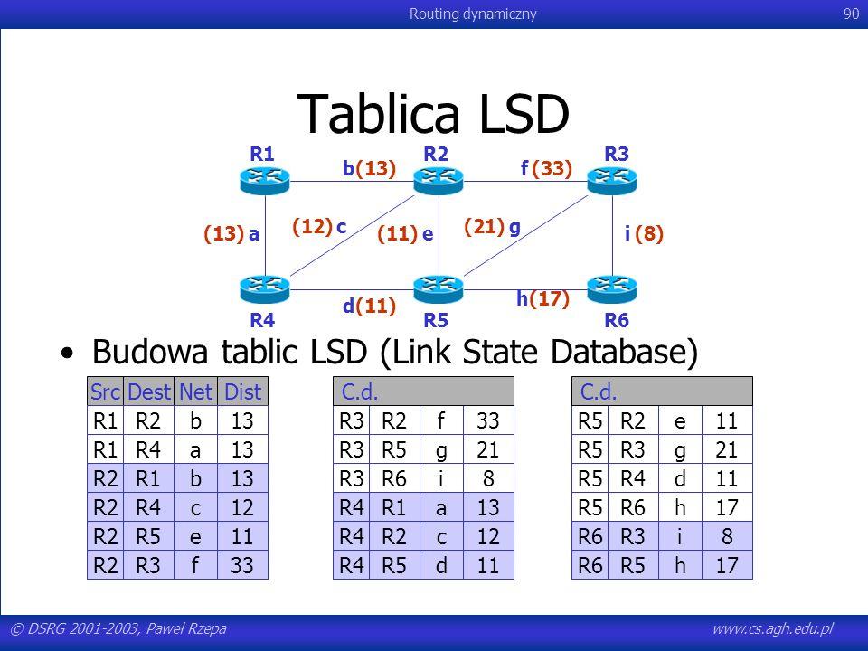 © DSRG 2001-2003, Paweł Rzepawww.cs.agh.edu.pl Routing dynamiczny90 Tablica LSD Budowa tablic LSD (Link State Database) R1R2R3 R6R5R4 a b c d e f g h