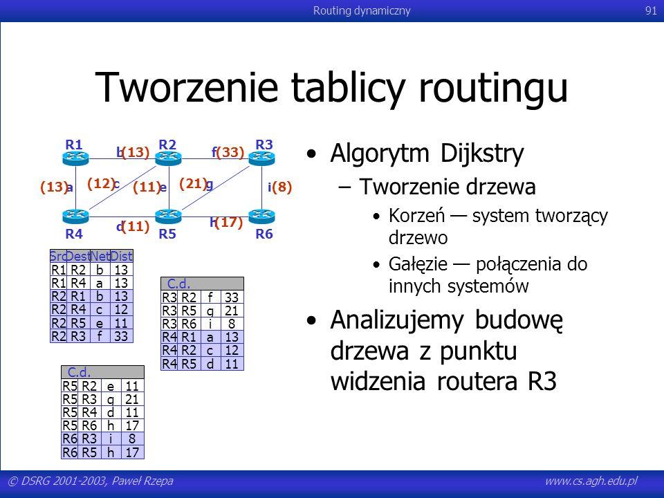 © DSRG 2001-2003, Paweł Rzepawww.cs.agh.edu.pl Routing dynamiczny91 Tworzenie tablicy routingu R3R2f33 R3R5g21 R3R6i8 R4R1a13 R4R2c12 R4R5d11 C.d. Src