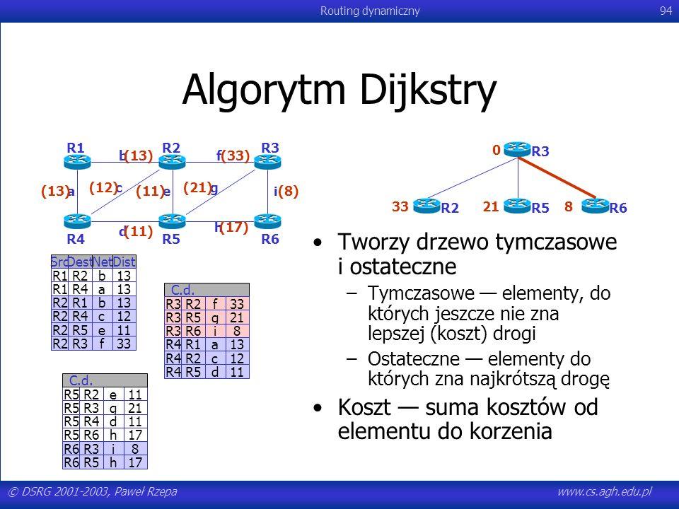 © DSRG 2001-2003, Paweł Rzepawww.cs.agh.edu.pl Routing dynamiczny94 R3R2f33 R3R5g21 R3R6i8 R4R1a13 R4R2c12 R4R5d11 C.d. R3R2f33 R3R5g21 R3R6i8 Algoryt