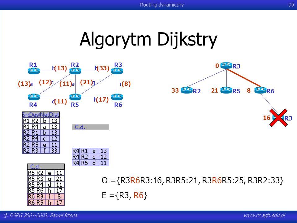 © DSRG 2001-2003, Paweł Rzepawww.cs.agh.edu.pl Routing dynamiczny95 Algorytm Dijkstry R4R1a13 R4R2c12 R4R5d11 C.d. SrcDestNetDist R1R2b13 R1R4a13 R2R1