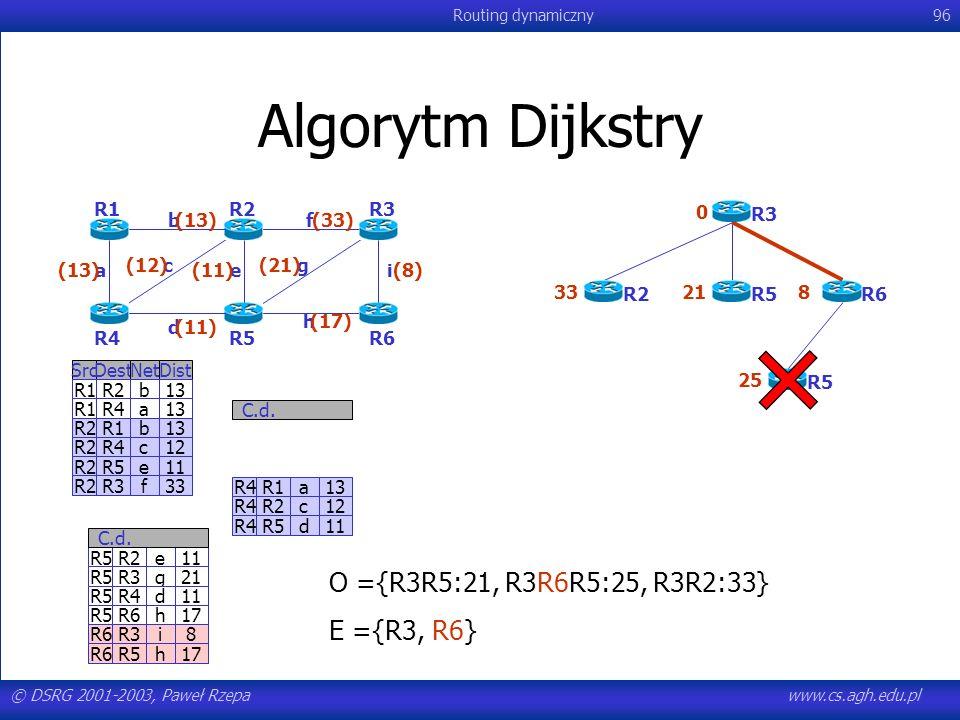 © DSRG 2001-2003, Paweł Rzepawww.cs.agh.edu.pl Routing dynamiczny96 Algorytm Dijkstry R4R1a13 R4R2c12 R4R5d11 C.d. SrcDestNetDist R1R2b13 R1R4a13 R2R1