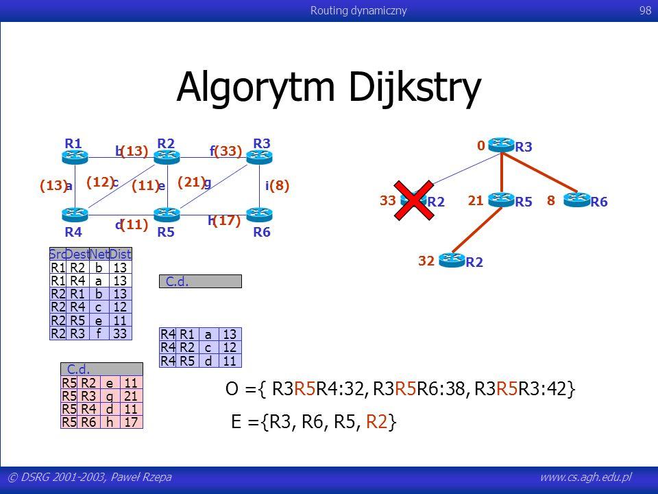 © DSRG 2001-2003, Paweł Rzepawww.cs.agh.edu.pl Routing dynamiczny98 Algorytm Dijkstry R4R1a13 R4R2c12 R4R5d11 C.d. SrcDestNetDist R1R2b13 R1R4a13 R2R1