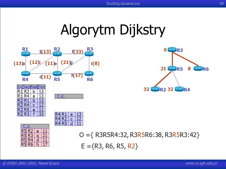 © DSRG 2001-2003, Paweł Rzepawww.cs.agh.edu.pl Routing dynamiczny99 Algorytm Dijkstry R4R1a13 R4R2c12 R4R5d11 C.d. SrcDestNetDist R1R2b13 R1R4a13 R2R1