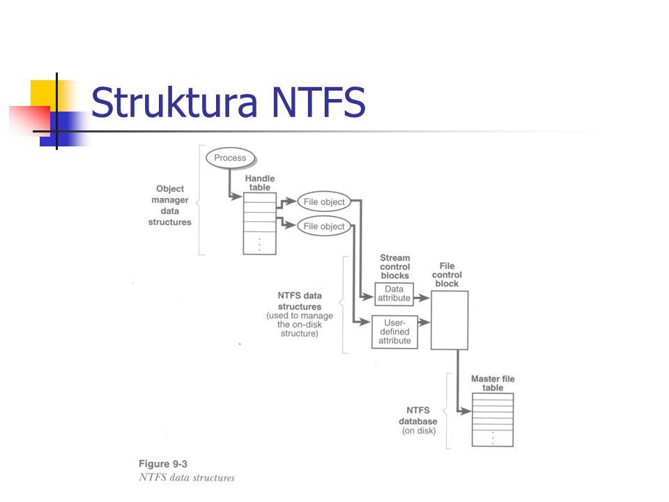 Struktura NTFS