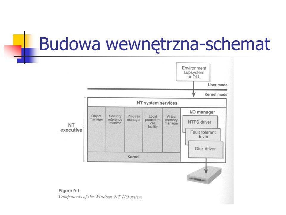 Budowa wewnętrzna-schemat