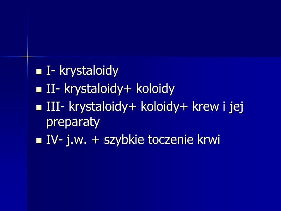 I- krystaloidy I- krystaloidy II- krystaloidy+ koloidy II- krystaloidy+ koloidy III- krystaloidy+ koloidy+ krew i jej preparaty III- krystaloidy+ koloidy+ krew i jej preparaty IV- j.w.