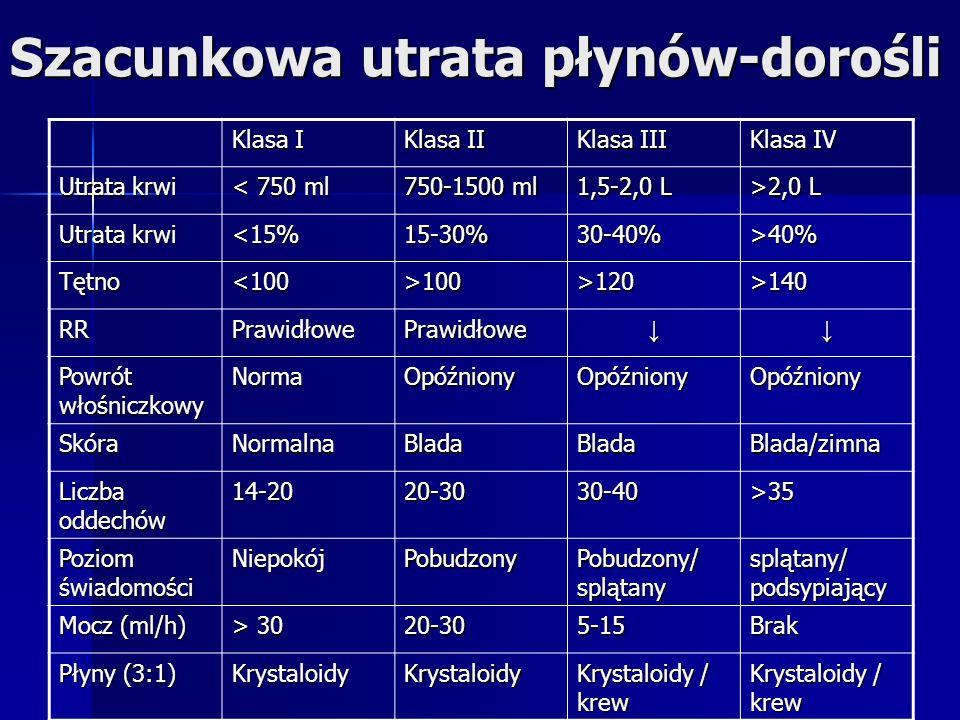 Szacunkowa utrata płynów-dorośli Klasa I Klasa II Klasa III Klasa IV Utrata krwi < 750 ml 750-1500 ml 1,5-2,0 L >2,0 L Utrata krwi <15%15-30%30-40%>40% Tętno<100>100>120>140 RRPrawidłowePrawidłowe Powrót włośniczkowy NormaOpóźnionyOpóźnionyOpóźniony SkóraNormalnaBladaBladaBlada/zimna Liczba oddechów 14-2020-3030-40>35 Poziom świadomości NiepokójPobudzony Pobudzony/ splątany splątany/ podsypiający Mocz (ml/h) > 30 20-305-15Brak Płyny (3:1) KrystaloidyKrystaloidy Krystaloidy / krew