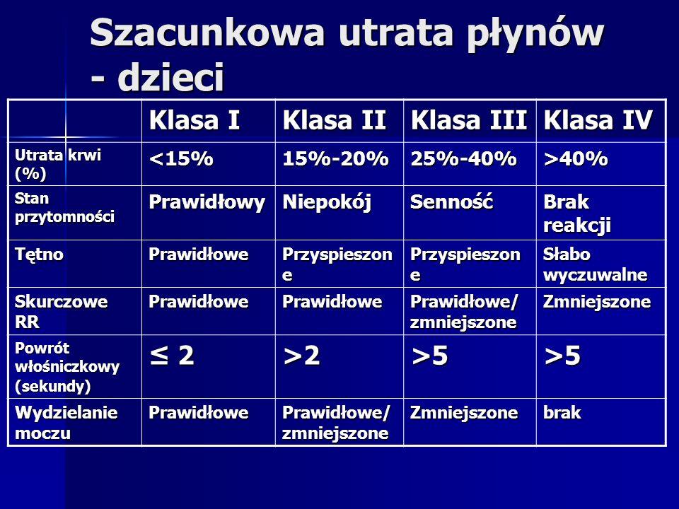 Szacunkowa utrata płynów - dzieci Klasa I Klasa II Klasa III Klasa IV Utrata krwi (%) <15%15%-20%25%-40%>40% Stan przytomności PrawidłowyNiepokójSenność Brak reakcji TętnoPrawidłowe Przyspieszon e Słabo wyczuwalne Skurczowe RR PrawidłowePrawidłowe Prawidłowe/ zmniejszone Zmniejszone Powrót włośniczkowy (sekundy) 2>2>5>5 Wydzielanie moczu Prawidłowe Prawidłowe/ zmniejszone Zmniejszonebrak